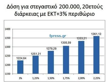 Μειώνει το επιτόκιο η ΕΚΤ; Τι σημαίνει για τα δάνεια