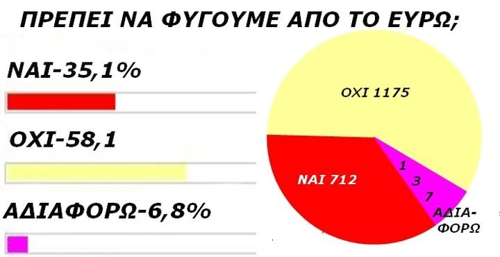 Να παραμείνουμε στο Ευρώ λένε οι αναγνώστες του fpress.gr