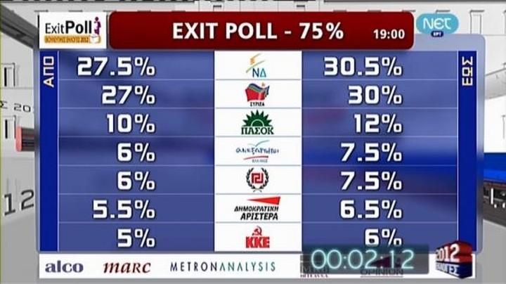 Το επίσημο exit poll της ΝΕΤ. Μάχη στήθος με στήθος Ν.Δ-ΣΥΡΙΖΑ