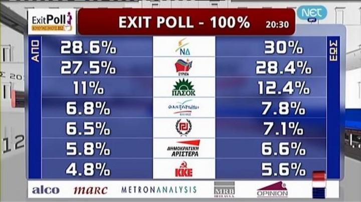 Νίκη της Νέας Δημοκρατίας δείχνουν τα οριστικά exit polls