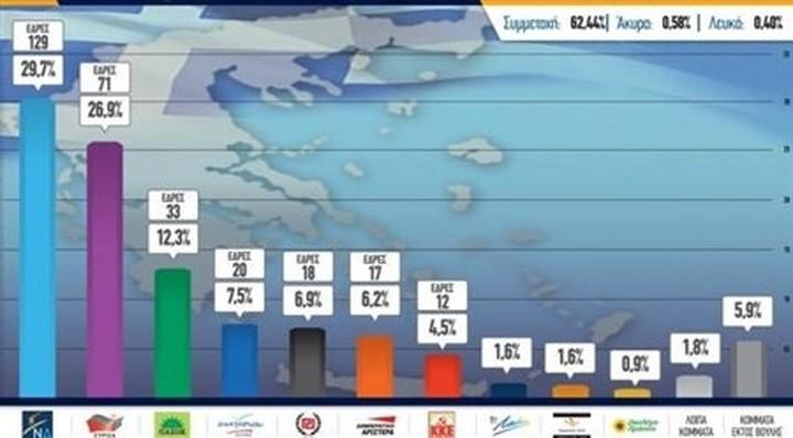 Τα εκλογικά αποτελέσματα σε όλη την Ελλάδα