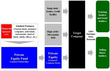 Οι στρατηγικές Επενδύσεων και τα κριτήρια για Leverage Buyout