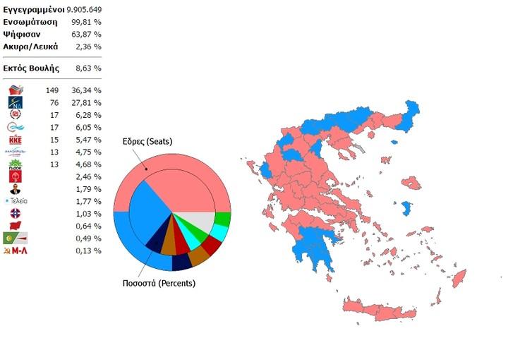 Συγκροτείται κυβέρνηση ΣΥΡΙΖΑ - ΑΝΕΛ -Σήμερα η ορκομωσία του πρωθυπουργού
