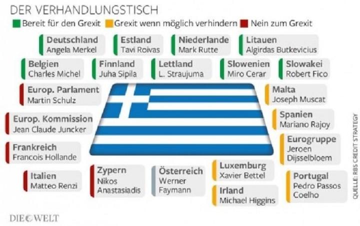 Die Welt: Ποιες χώρες είναι υπέρ και ποιες κατά της Ελλάδας