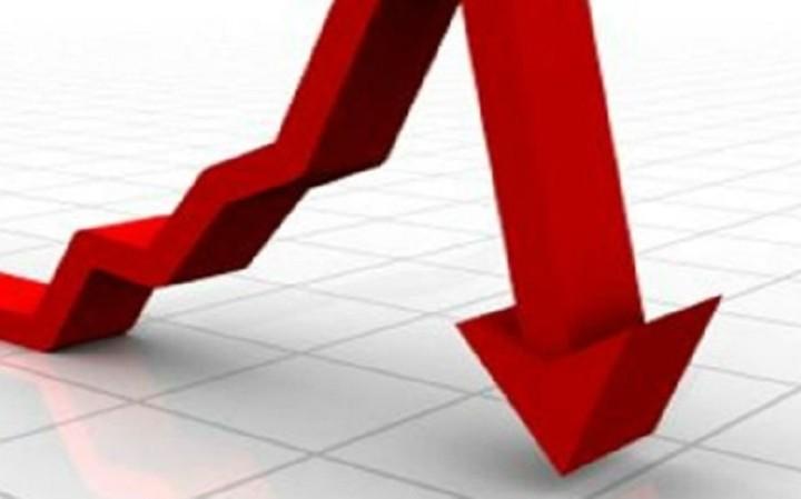 Σημαντική πτώση στις πωλήσεις για το 69% των επιχειρήσεων λόγω capital controls