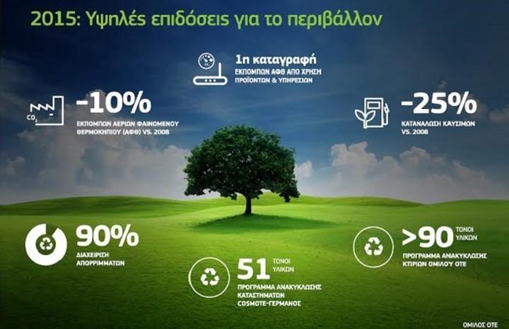 ΟΤΕ: Υψηλές επιδόσεις για το περιβάλλον το 2015