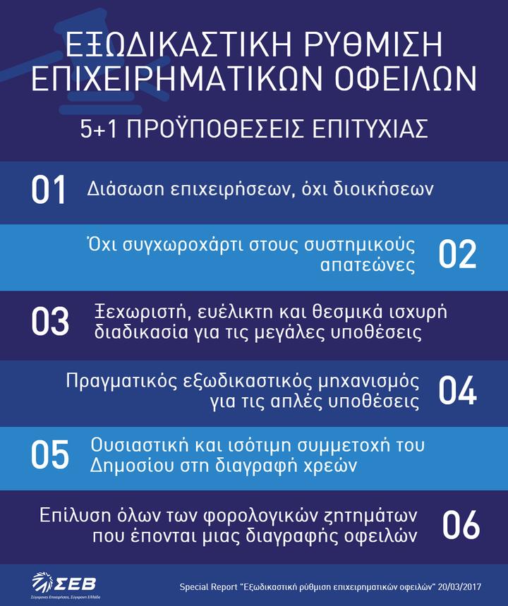 """ΣΕΒ: Κατώτερος των προσδοκιών ο """"εξωδικαστικός""""- Οι 12 προτάσεις"""