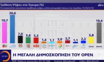 Κοντά στις 7 μονάδες η διαφορά Ν.Δ. - ΣΥΡΙΖΑ