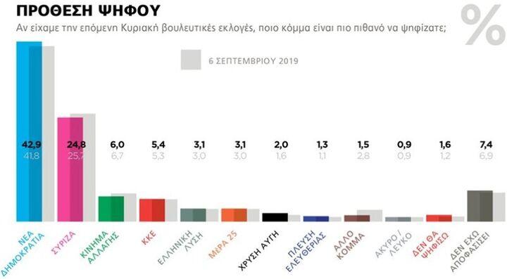 Διψήφια διαφορά Ν.Δ. έναντι του ΣΥΡΙΖΑ σε νέα δημοσκόπηση