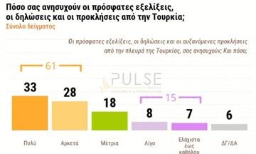 Δημοσκόπηση: 6 στους 10 ανησυχούν για ελληνοτουρκικά - Τι λένε για δημόσια ασφάλεια