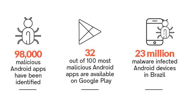 Σαρώνει το κακόβουλο λογισμικό στις κινητές συσκευές
