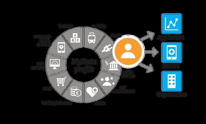 Από την 1η Ιουνίου 2020, η ηλεκτρονική διαβίβαση των παραστατικών εσόδων στο myData