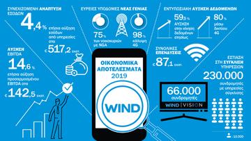 Στα 517 εκατ. τα έσοδα της Wind το 2019