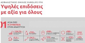 Ασφαλιστικός Όμιλος Eurolife FFH:  Υψηλές επιδόσεις με αξία για όλους