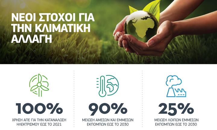 Νέοι στόχοι για την κλιματική αλλαγή και την προστασία του περιβάλλοντος