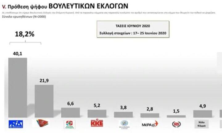MRB: Προβάδισμα 18 μονάδων της ΝΔ έναντι του ΣΥΡΙΖΑ