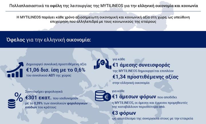 Η Μυτιληναίος παράγει το 0,6% του ΑΕΠ της χώρας