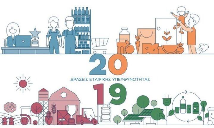ΑΒ Βασιλόπουλος: 379 νέες θέσεις εργασίας το 2019 - Παροχές 15,4 εκατ. στο προσωπικό