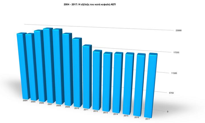 ΙΝΕ/ΓΣΕΕ: Συγκρατημένη αισιοδοξία για ανάκαμψη του ΑΕΠ το 2021