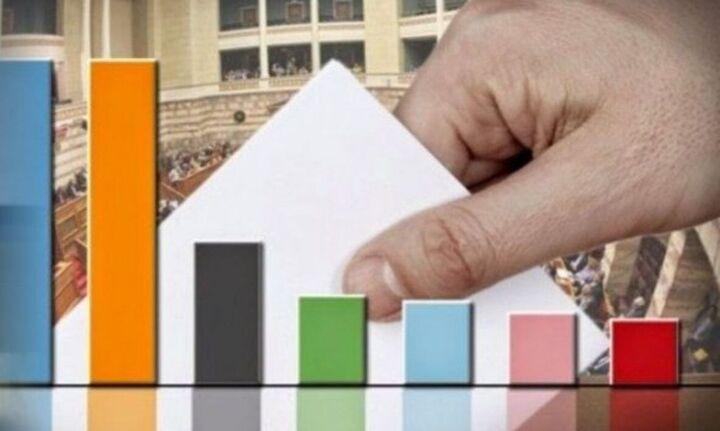 Δημοσκόπηση Alco: Προβάδισμαμε 13,2 μονάδες της ΝΔ έναντι του ΣΥΡΙΖΑ