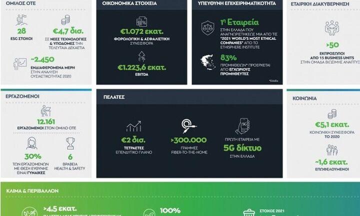Όμιλος ΟΤΕ: Η προσήλωση στη βιωσιμότητα συμβάλλει στην επιχειρηματική ανάπτυξη